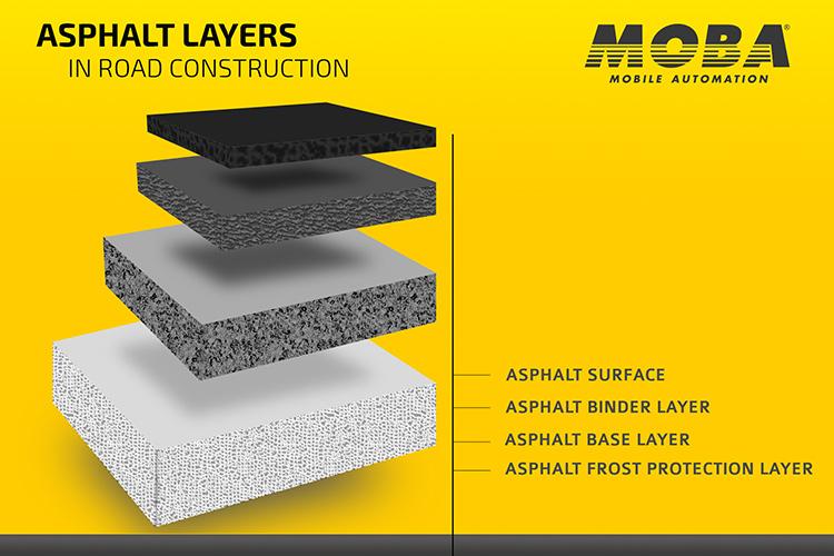 Highway Construction Materials : Asphalt layers